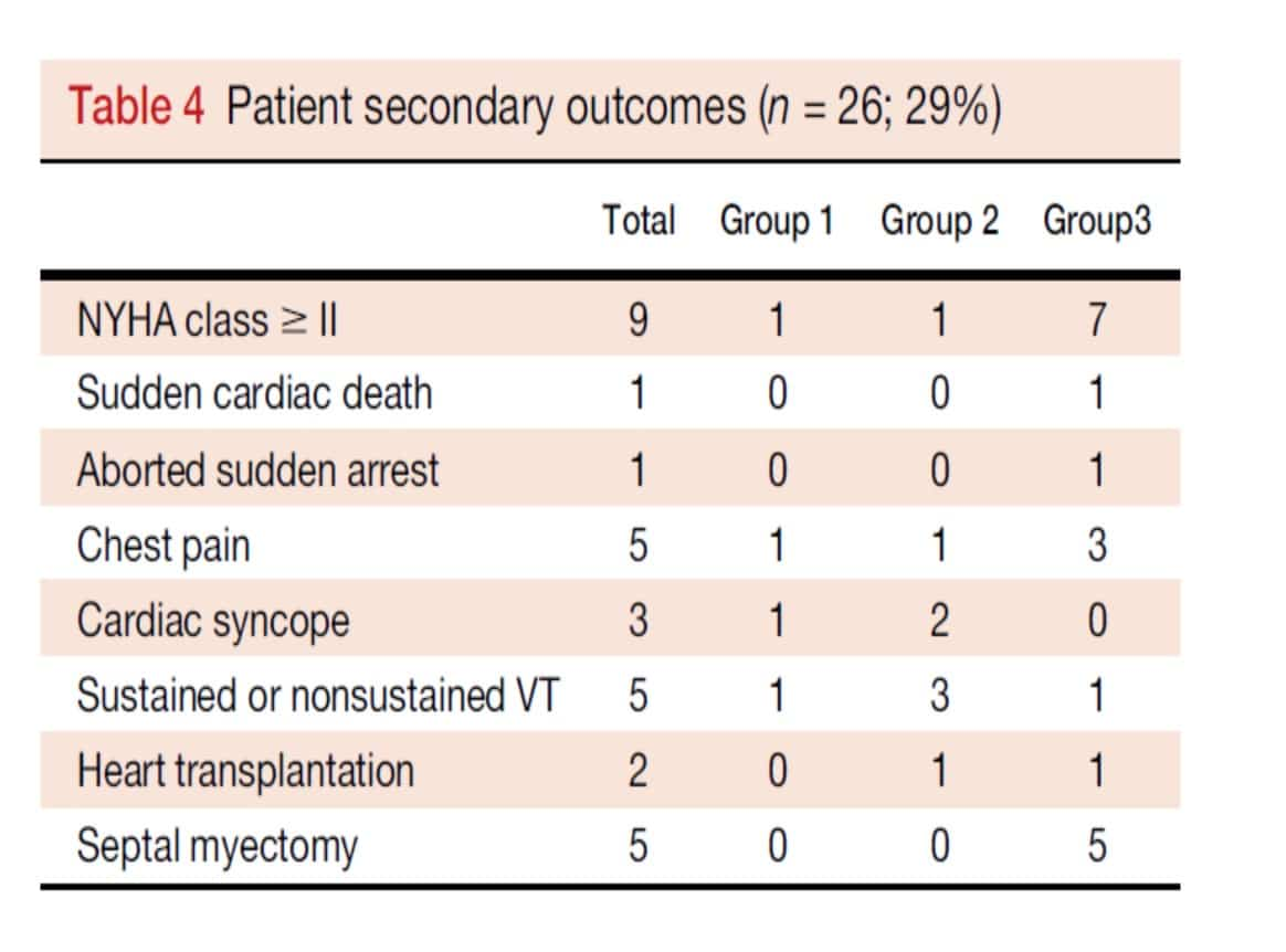 Patient Secondary Outcome