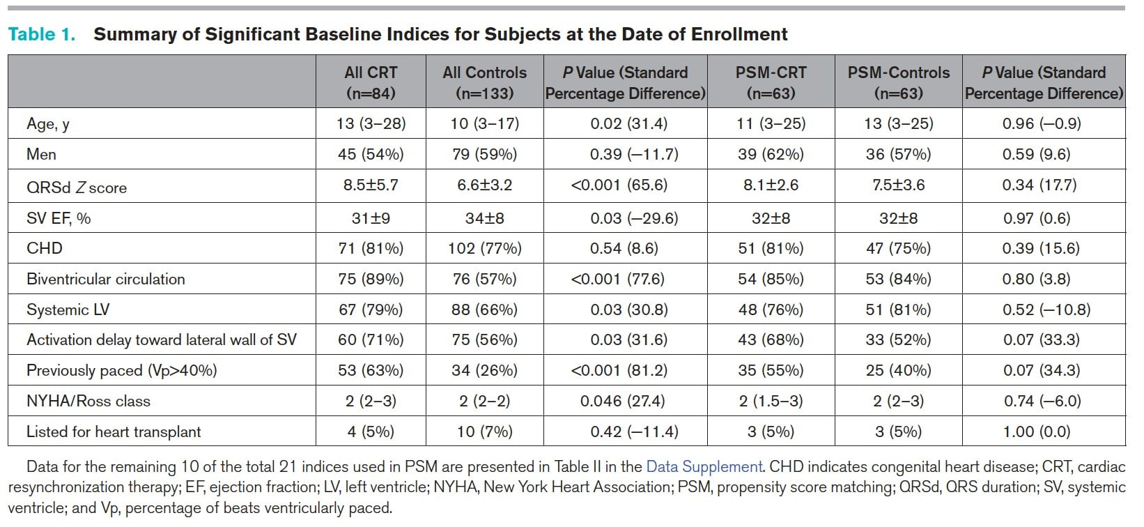 Summary of Signigicant Baseline Indices for Subjects