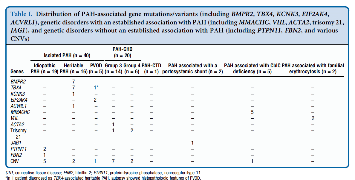 distribution of PAH