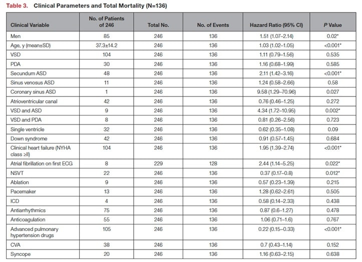 Clinical Parameters and Total Mortality
