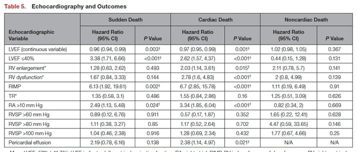 Echocardionagphy and Outcomes