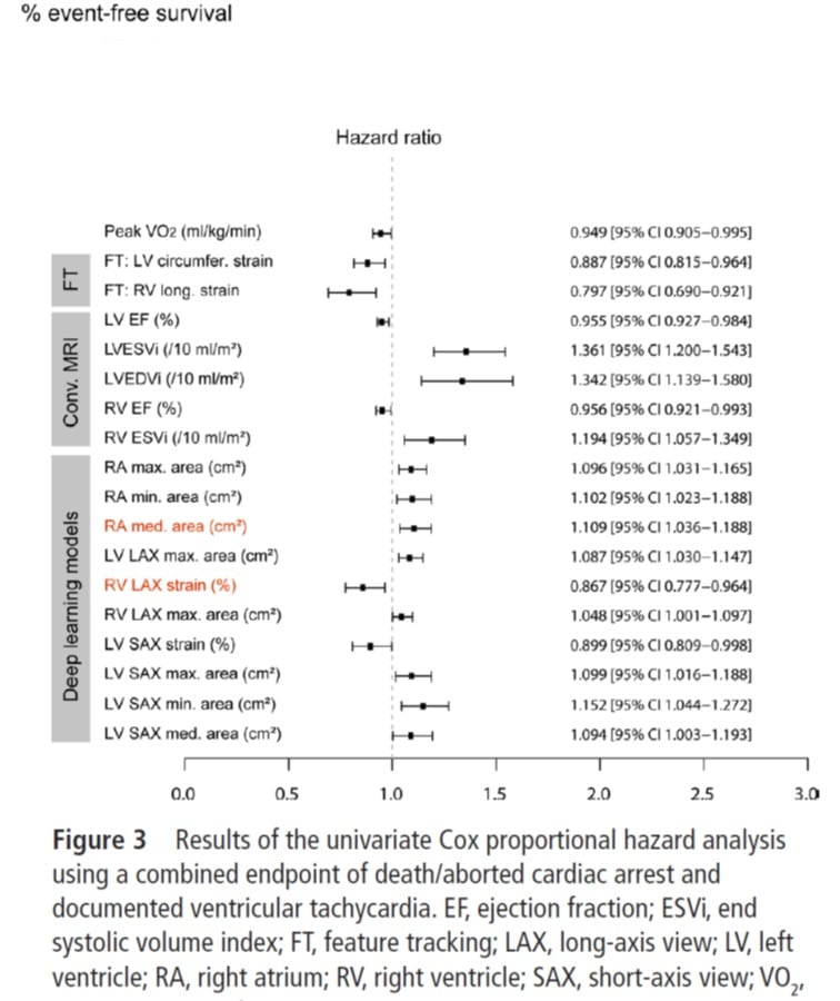 Results of the univariate Cox proportional hazard analysis