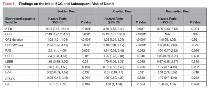 Findings on the Initial ECG and  Subsequent Risk of Death